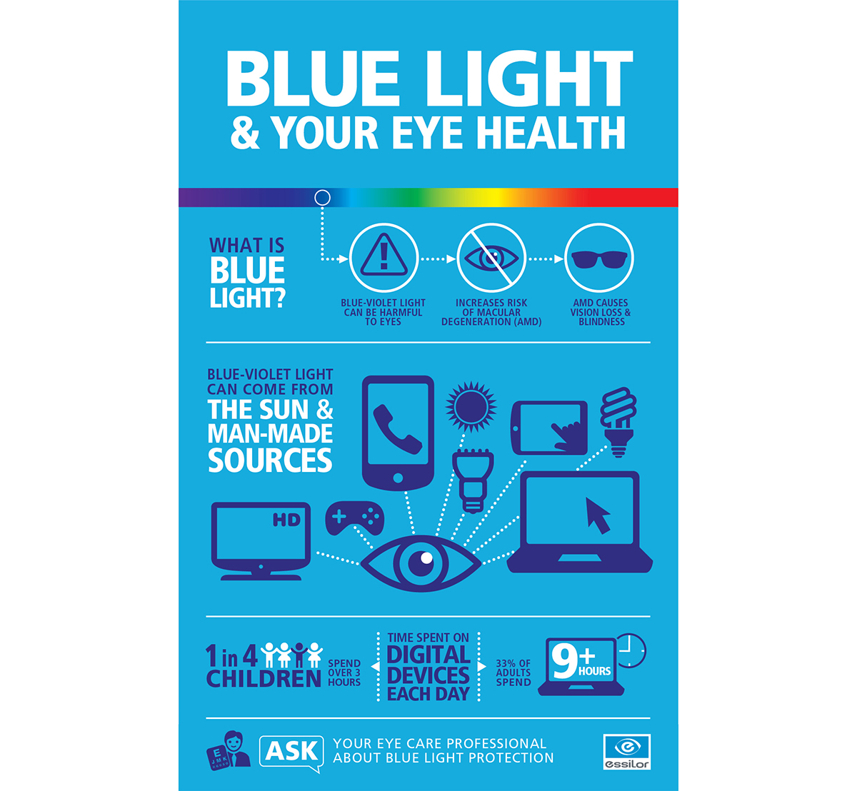 Infographic on blue light