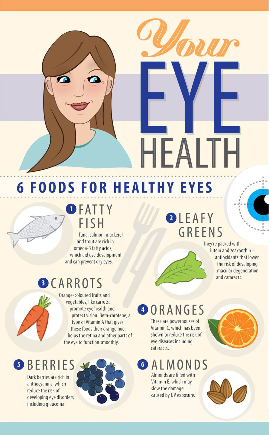 Infographic of 6 foods for healthy eyes.