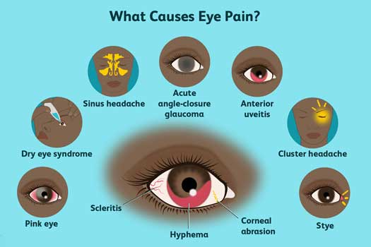 What-causes-eye-pain