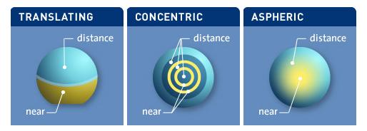 diversity-of-multifocal-contact-lens-