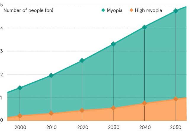 statistics-about-myopic-progression